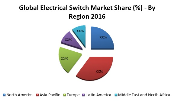 electrical switch market